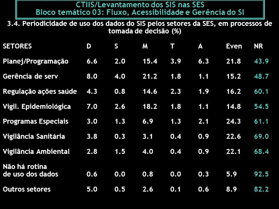 CTIIS/Levantamento dos SIS nas SES Bloco temático 03: Fluxo, Acessibilidade e Gerência do SI 3.4. Periodicidade de uso dos dados do SIS pelos setores