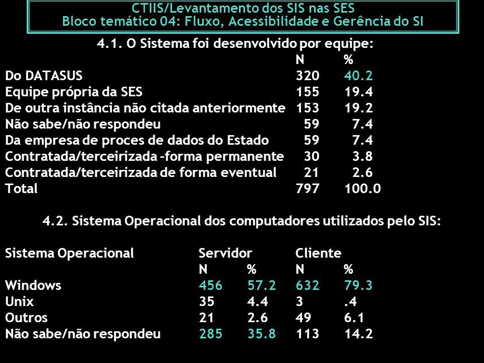CTIIS/Levantamento dos SIS nas SES Bloco temático 04: Fluxo, Acessibilidade e Gerência do SI 4.1. O Sistema foi desenvolvido por equipe: N%N% Do DATAS