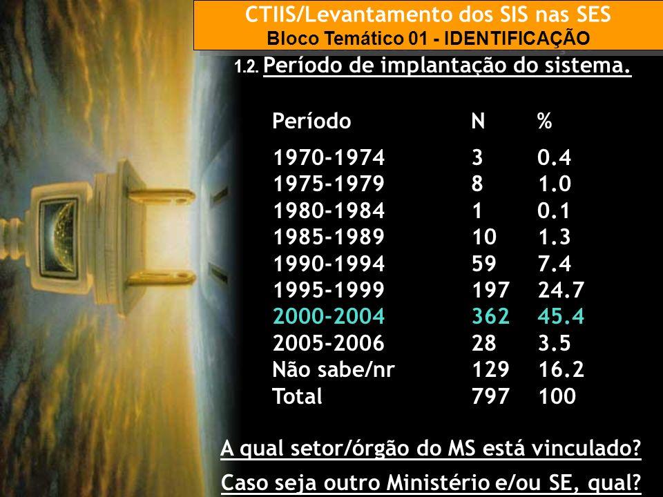CTIIS/Levantamento dos SIS nas SES Bloco Temático 01 - IDENTIFICAÇÃO CTIIS/Levantamento dos SIS nas SES Bloco Temático 01 - IDENTIFICAÇÃO 1.2. Período