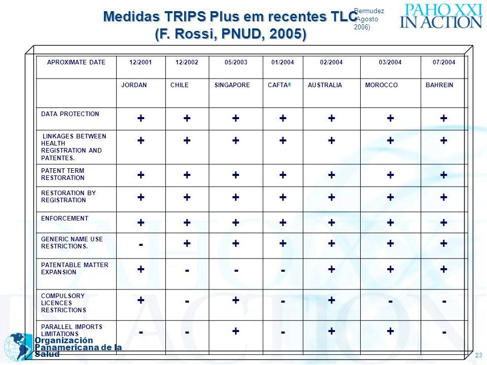 Bermudez (Agosto 2006) Organización Panamericana de la Salud 23 Medidas TRIPS Plus em recentes TLC (F. Rossi, PNUD, 2005) APROXIMATE DATE12/200112/200