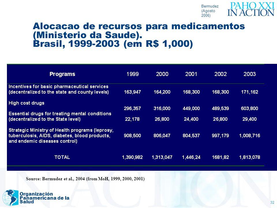 Bermudez (Agosto 2006) Organización Panamericana de la Salud 32 Alocacao de recursos para medicamentos (Ministerio da Saude). Brasil, 1999-2003 (em R$