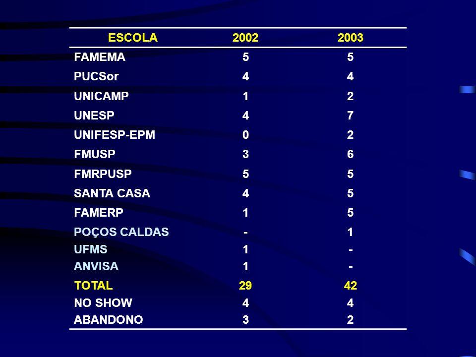 ESCOLA20022003 FAMEMA55 PUCSor44 UNICAMP12 UNESP47 UNIFESP-EPM02 FMUSP36 FMRPUSP55 SANTA CASA45 FAMERP15 POÇOS CALDAS UFMS ANVISA -11-11 1--1-- TOTAL