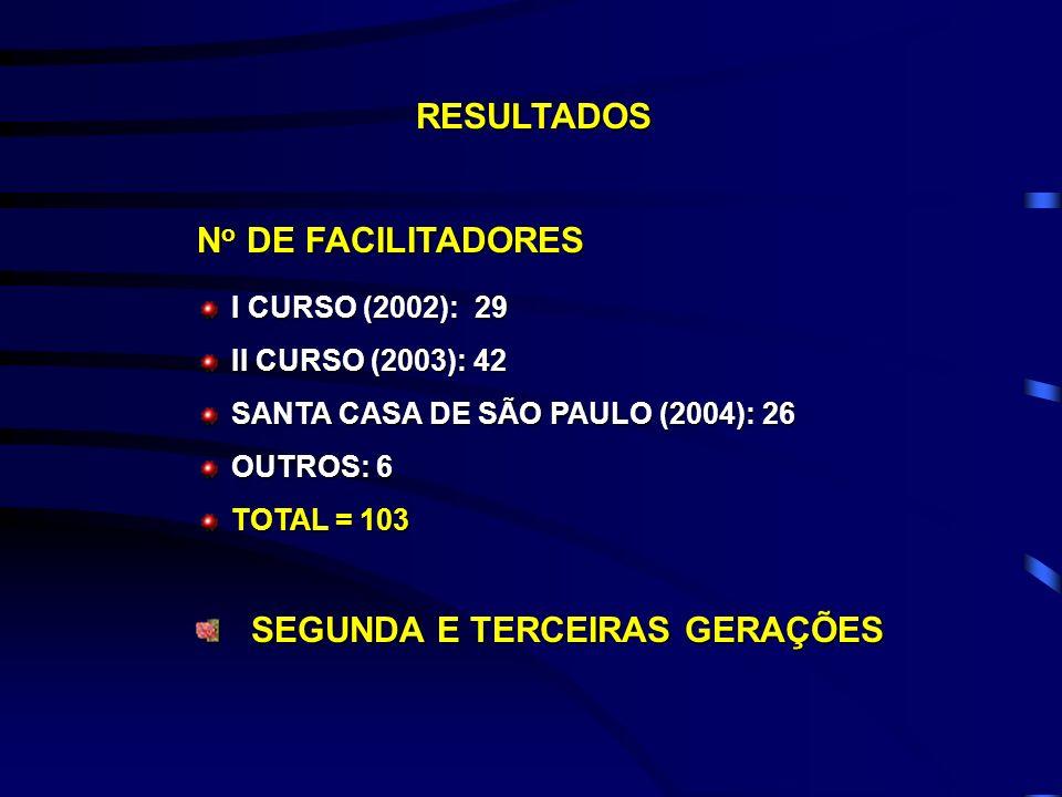 RESULTADOS I CURSO (2002): 29 II CURSO (2003): 42 SANTA CASA DE SÃO PAULO (2004): 26 OUTROS: 6 TOTAL = 103 N o DE FACILITADORES SEGUNDA E TERCEIRAS GE