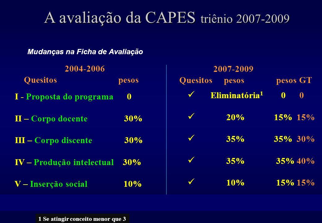 Mudanças na Ficha de Avaliação A avaliação da CAPES triênio 2007-2009 2004-2006 Quesitos pesos 2007-2009 Quesitos pesos pesos GT I - Proposta do programa 0 II – Corpo docente 30% III – Corpo discente 30% IV – Produção intelectual 30% V – Inserção social 10% VI - Atribuição de conceitos 6 e 7 Eliminatória 1 0 0 20% 15% 15% 35% 35% 30% 35% 35% 40% 10% 15% 15% .