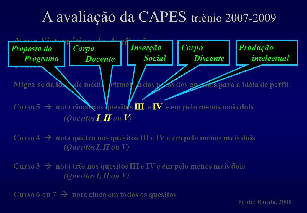 A avaliação da CAPES triênio 2007-2009 Fonte: Barata, 2008 Nova Sistemática de Avaliação Conceitos Migra-se da idéia de média aritmética das notas dos quesitos para a idéia de perfil: Curso 5 nota cinco nos quesitos III e IV e em pelo menos mais dois (Quesitos I, II ou V ) Curso 4 nota quatro nos quesitos III e IV e em pelo menos mais dois (Quesitos I, II ou V) Curso 3 nota três nos quesitos III e IV e em pelo menos mais dois (Quesitos I, II ou V) Curso 6 ou 7 nota cinco em todos os quesitos Corpo Discente Produção intelectual Inserção Social Corpo Docente Proposta do Programa
