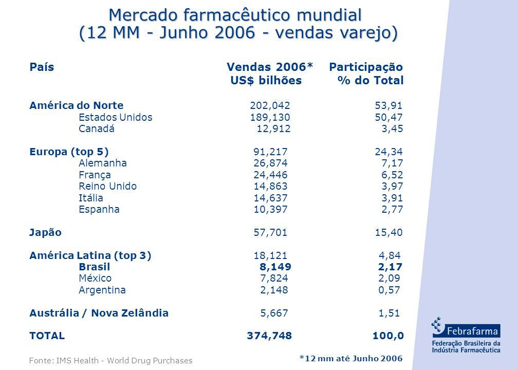 - 1 - PaísVendas 2006* Participação US$ bilhões % do Total América do Norte 202,04253,91 Estados Unidos 189,13050,47 Canadá 12,912 3,45 Europa (top 5) 91,21724,34 Alemanha 26,874 7,17 França 24,446 6,52 Reino Unido 14,863 3,97 Itália 14,637 3,91 Espanha 10,397 2,77 Japão 57,70115,40 América Latina (top 3) 18,121 4,84 Brasil 8,149 2,17 México 7,824 2,09 Argentina 2,148 0,57 Austrália / Nova Zelândia 5,667 1,51 TOTAL 374,748 100,0 Mercado farmacêutico mundial (12 MM - Junho 2006 - vendas varejo) *12 mm até Junho 2006 Fonte: IMS Health - World Drug Purchases