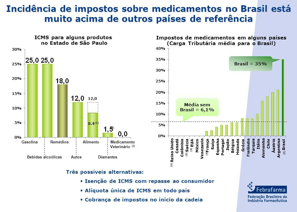 - 10 - O Brasil apresenta a mais alta carga tributária entre países de referência. O Brasil gasta com medicamentos menos do que arrecada. Gastos do go