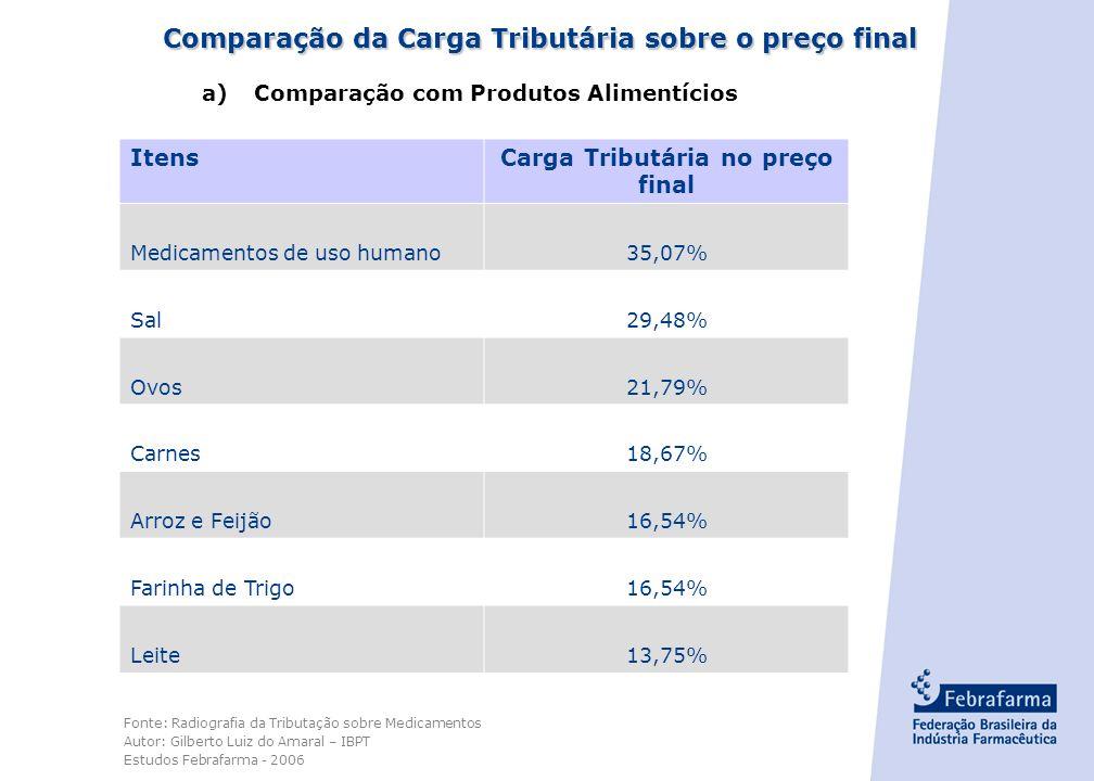 - 11 - Incidência de impostos sobre medicamentos no Brasil está muito acima de outros países de referência Gasolina Bebidas alcoólicas Remédios AutosD