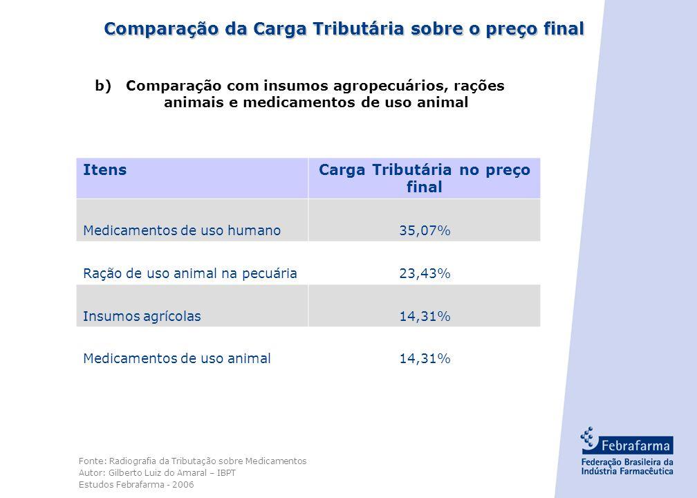 - 12 - Comparação da Carga Tributária sobre o preço final a)Comparação com Produtos Alimentícios ItensCarga Tributária no preço final Medicamentos de