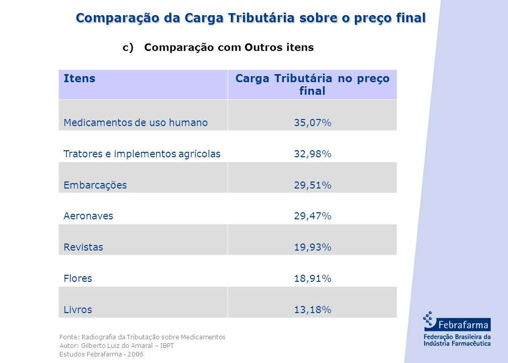 - 13 - Comparação da Carga Tributária sobre o preço final b) Comparação com insumos agropecuários, rações animais e medicamentos de uso animal ItensCa