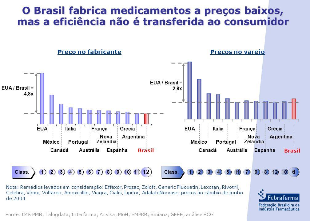- 14 - Comparação da Carga Tributária sobre o preço final c) Comparação com Outros itens Fonte: Radiografia da Tributação sobre Medicamentos Autor: Gi