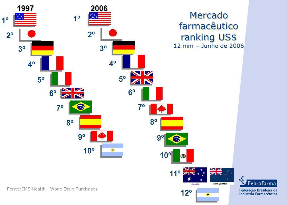- 2 - Mercado farmacêutico ranking US$ 12 mm – Junho de 2006 Mercado farmacêutico ranking US$ 12 mm – Junho de 2006 1º 2º Fonte: IMS Health - World Drug Purchases 1997 2006 2006 3º 4º 6º 5º 7º 8º 9º 10º 1º 2º 3º 4º 5º 6º 7º 8º 9º 11º 10º 12º