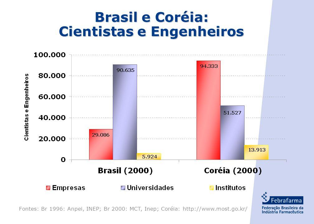 - 20 - Artigos Científicos e Patentes