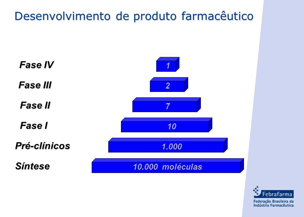 - 25 - Telecomunicações Média das Indústrias dos EUA AutomotivaEletrônicaFarmacêutica 20%16%12%8%4%0% % sobre as vendas 5% 4% 4% 6% 21% Fonte: PhRMA (