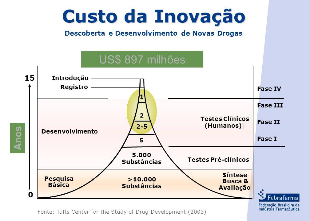 - 26 - Síntese 10.000 moléculas Pré-clínicos 1.000 Fase I 10 Fase II 7 Fase III 2 Fase IV 1 Desenvolvimento de produto farmacêutico