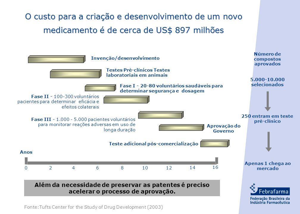 - 27 - 15 Introdução Registro Desenvolvimento Pesquisa Básica 1 2 2-5 5 5.000 Substâncias >10.000 Substâncias Testes Clínicos (Humanos)) Testes Pré-cl