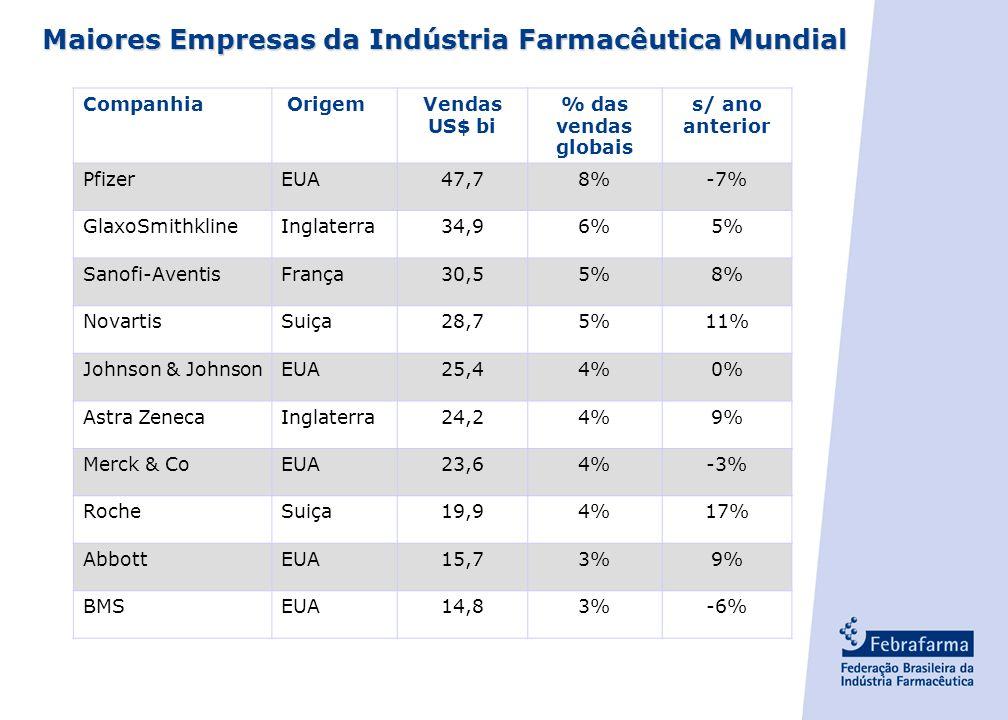 - 3 - Maiores Empresas da Indústria Farmacêutica Mundial Companhia OrigemVendas US$ bi % das vendas globais s/ ano anterior PfizerEUA47,78%-7% GlaxoSmithklineInglaterra34,96%5% Sanofi-AventisFrança30,55%8% NovartisSuiça28,75%11% Johnson & JohnsonEUA25,44%0% Astra ZenecaInglaterra24,24%9% Merck & CoEUA23,64%-3% RocheSuiça19,94%17% AbbottEUA15,73%9% BMSEUA14,83%-6%