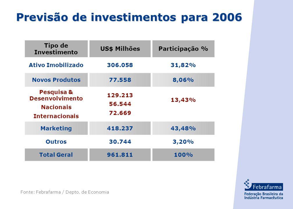 - 29 - Fonte: KPMG jun 2003 Indústria Farmacêutica de Pesquisa no Brasil Investimentos em pesquisa clínica