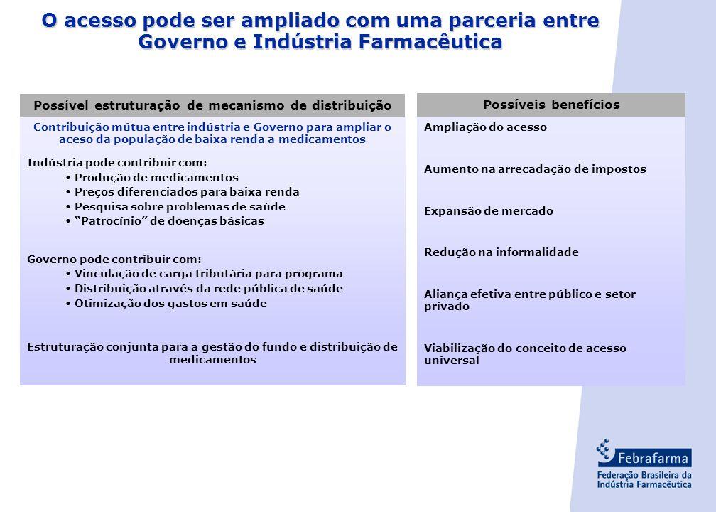 - 33 - Regras claras e aplicação ágil são necessárias para atrair investimentos Regras para lançamento de novos produtos Registro de medicamentos Unif