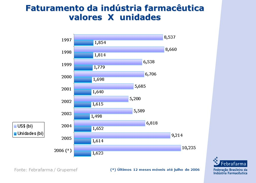 - 3 - Maiores Empresas da Indústria Farmacêutica Mundial Companhia OrigemVendas US$ bi % das vendas globais s/ ano anterior PfizerEUA47,78%-7% GlaxoSm