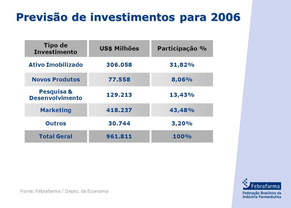 - 6 - Previsão de investimentos para 2006 Fonte: Febrafarma / Depto.