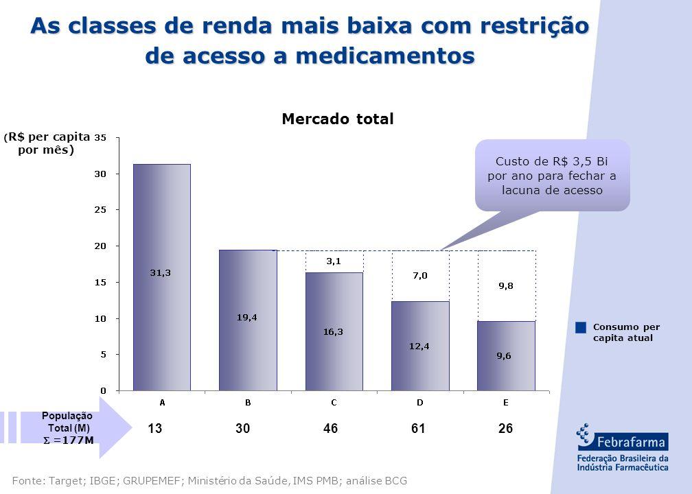 - 6 - Previsão de investimentos para 2006 Fonte: Febrafarma / Depto. de Economia Tipo de Investimento US$ MilhõesParticipação % Ativo Imobilizado306.0