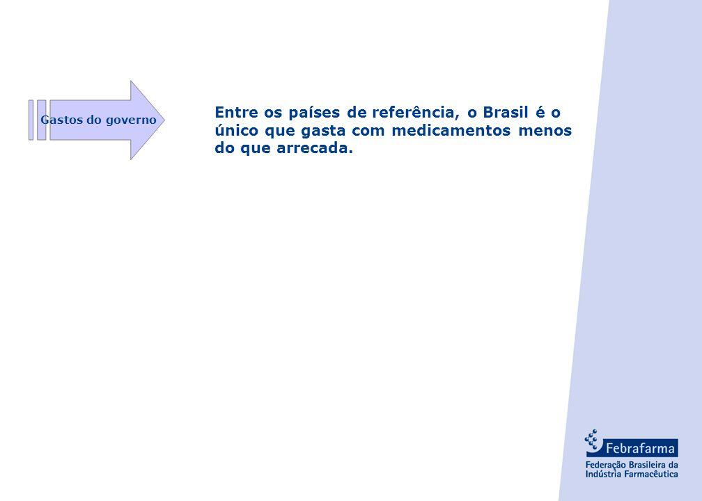 - 8 - Entre os países de referência, o Brasil é o único que gasta com medicamentos menos do que arrecada.