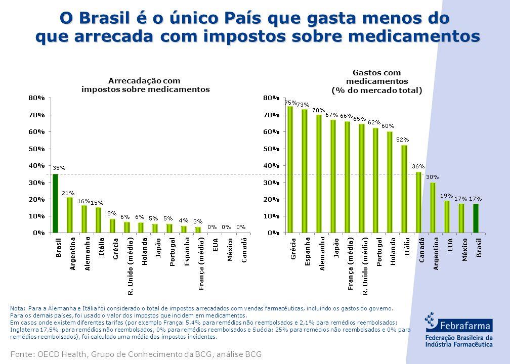 - 8 - Entre os países de referência, o Brasil é o único que gasta com medicamentos menos do que arrecada. Gastos do governo