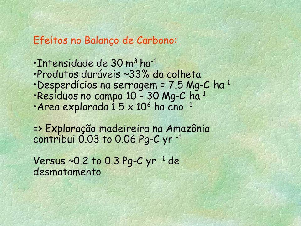 Efeitos no Balanço de Carbono: Intensidade de 30 m 3 ha -1 Produtos duráveis ~33% da colheta Desperdícios na serragem = 7.5 Mg-C ha -1 Resíduos no cam