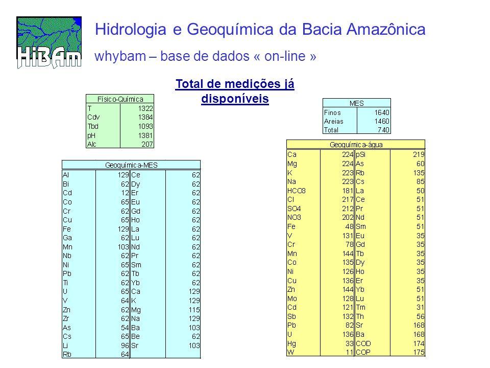 whybam – base de dados « on-line » Hidrologia e Geoquímica da Bacia Amazônica Total de medições já disponíveis