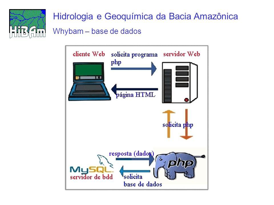 whybam – base de dados « on-line » Hidrologia e Geoquímica da Bacia Amazônica Medições transversais, utilizadas para medir a vazão líquida ou realizadas juntamente com uma amostragem.