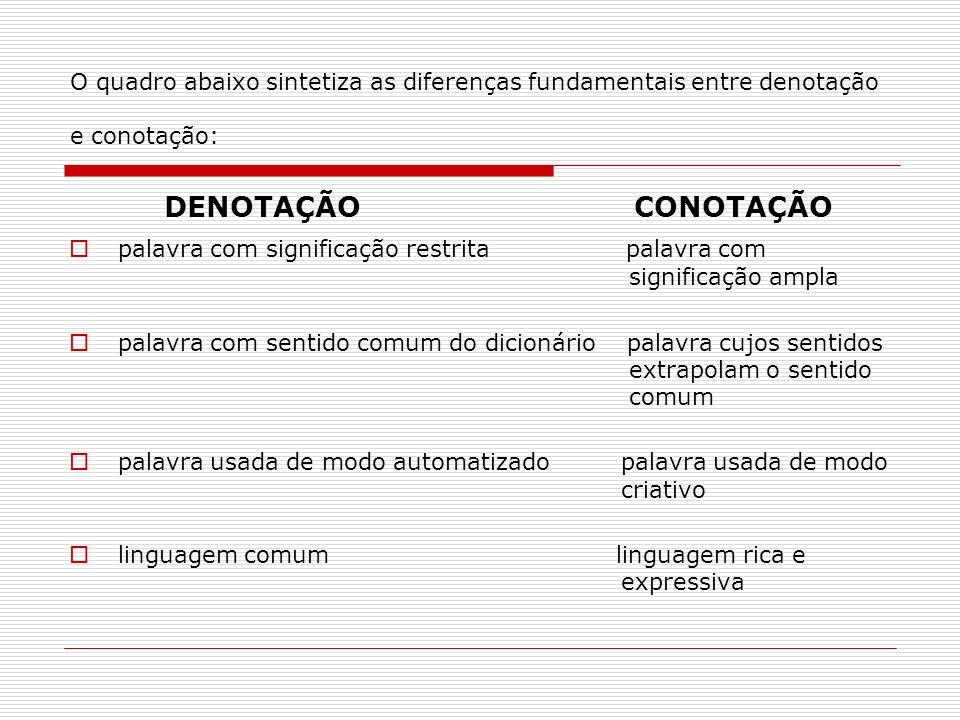 O quadro abaixo sintetiza as diferenças fundamentais entre denotação e conotação: DENOTAÇÃO CONOTAÇÃO palavra com significação restrita palavra com si