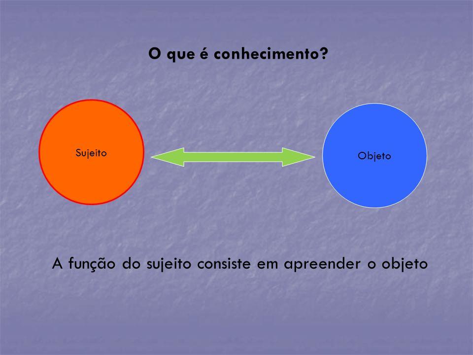 O que é conhecimento? Sujeito A função do sujeito consiste em apreender o objeto Objeto
