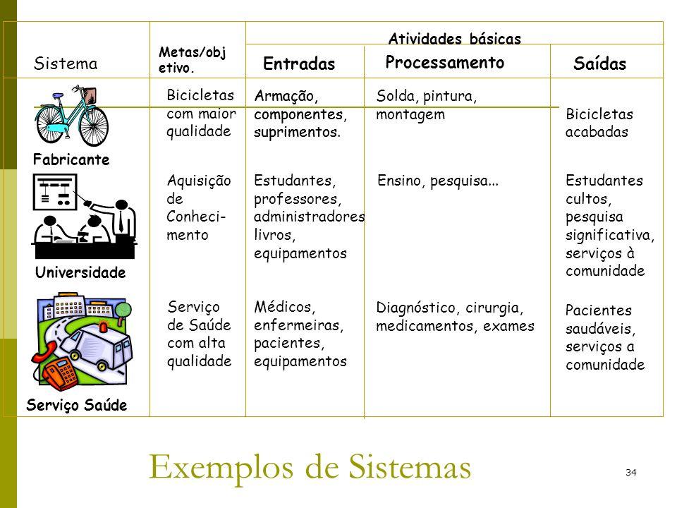 34 Exemplos de Sistemas Fabricante Universidade Serviço Saúde Sistema Bicicletas com maior qualidade Aquisição de Conheci- mento Serviço de Saúde com