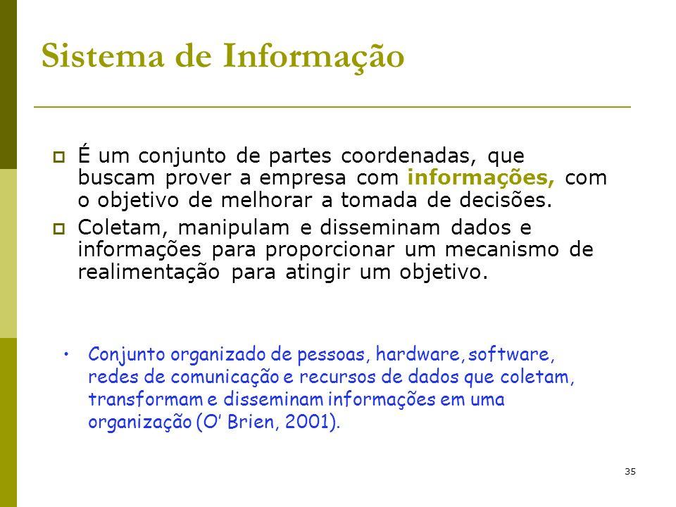 35 Sistema de Informação É um conjunto de partes coordenadas, que buscam prover a empresa com informações, com o objetivo de melhorar a tomada de deci