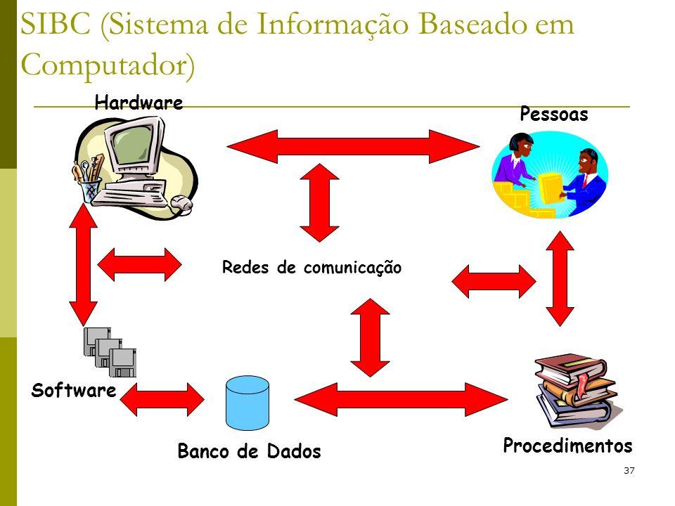 37 Software Hardware Pessoas Banco de Dados Procedimentos Redes de comunicação SIBC (Sistema de Informação Baseado em Computador)