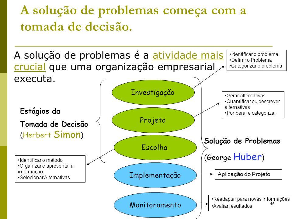 46 A solução de problemas começa com a tomada de decisão. A solução de problemas é a atividade mais crucial que uma organização empresarial executa. I