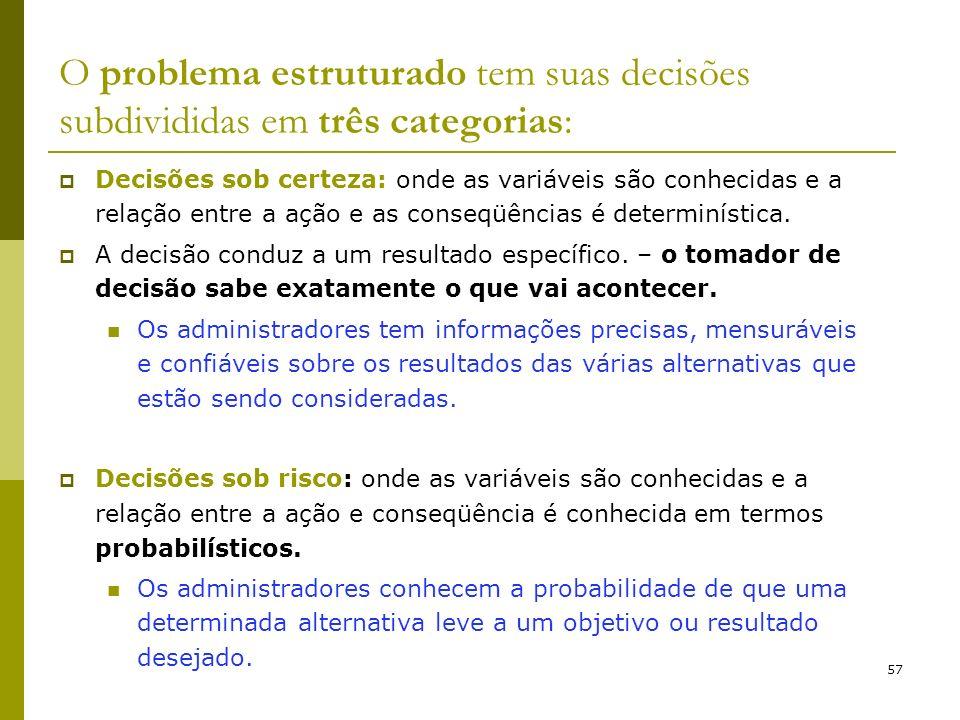 57 O problema estruturado tem suas decisões subdivididas em três categorias: Decisões sob certeza: onde as variáveis são conhecidas e a relação entre