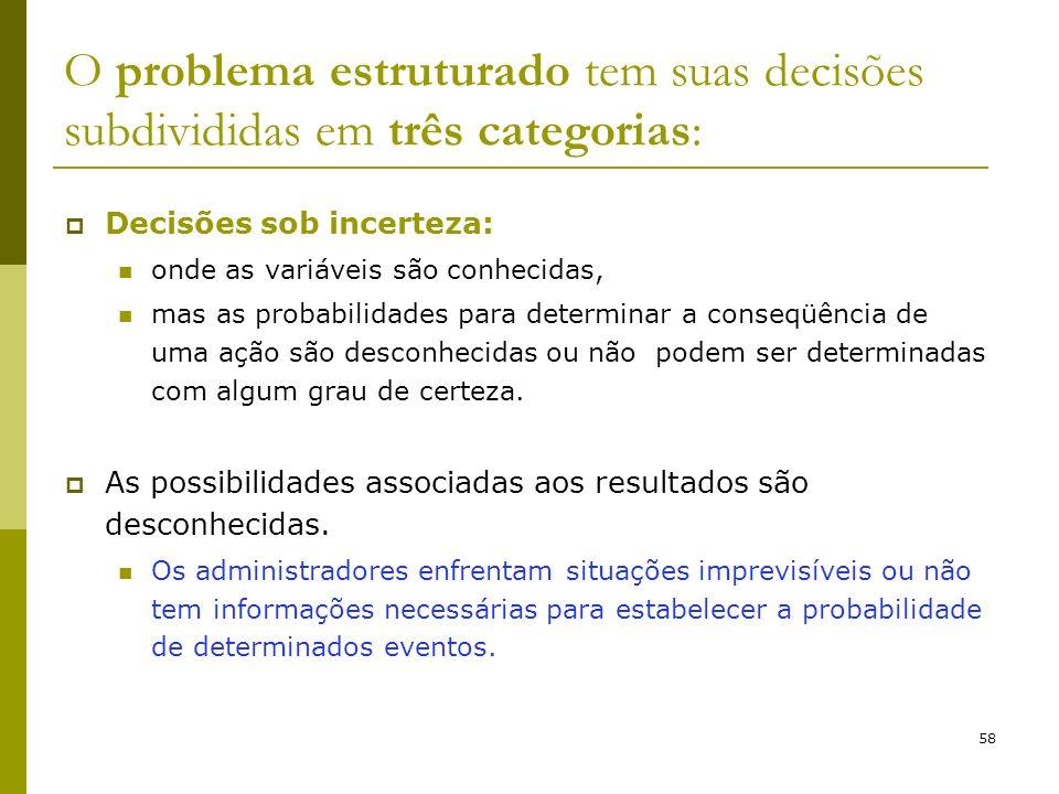 58 O problema estruturado tem suas decisões subdivididas em três categorias: Decisões sob incerteza: onde as variáveis são conhecidas, mas as probabil