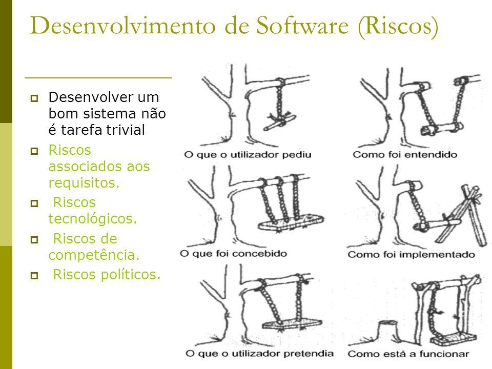 69 Desenvolvimento de Software (Riscos) Desenvolver um bom sistema não é tarefa trivial Riscos associados aos requisitos. Riscos tecnológicos. Riscos