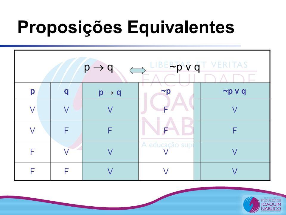 Proposições Equivalentes ~(p v q) ~p ^ ~q pq(p v q)~(p v q)~p~q~p ^ ~q VVVFFFF VFVFFVF FVVFVFF FFFVVVV