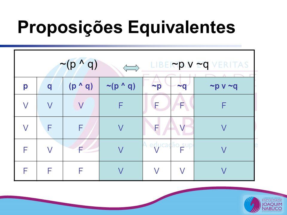 Proposições Equivalentes ~(p ^ q) ~p v ~q pq(p ^ q)~(p ^ q)~p~q~p v ~q VVVFFFF VFFVFVV FVFVVFV FFFVVVV