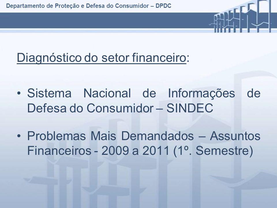 Departamento de Proteção e Defesa do Consumidor – DPDC Diagnóstico do setor financeiro: Sistema Nacional de Informações de Defesa do Consumidor – SINDEC Problemas Mais Demandados – Assuntos Financeiros - 2009 a 2011 (1º.