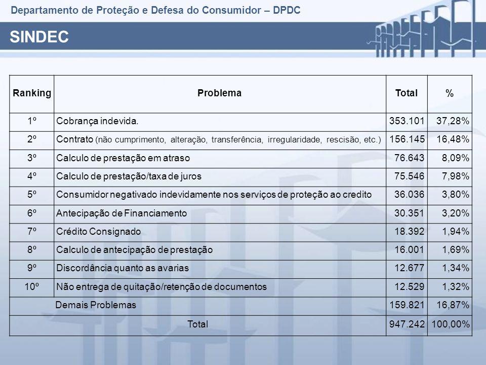 Departamento de Proteção e Defesa do Consumidor – DPDC SINDEC RankingProblemaTotal% 1ºCobrança indevida.353.10137,28% 2ºContrato (não cumprimento, alteração, transferência, irregularidade, rescisão, etc.) 156.14516,48% 3ºCalculo de prestação em atraso76.6438,09% 4ºCalculo de prestação/taxa de juros75.5467,98% 5ºConsumidor negativado indevidamente nos serviços de proteção ao credito36.0363,80% 6ºAntecipação de Financiamento30.3513,20% 7ºCrédito Consignado18.3921,94% 8ºCalculo de antecipação de prestação16.0011,69% 9ºDiscordância quanto as avarias12.6771,34% 10ºNão entrega de quitação/retenção de documentos12.5291,32% Demais Problemas159.82116,87% Total947.242100,00%