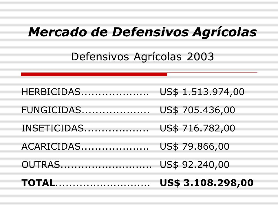 Mercado de Defensivos Agrícolas Defensivos Agrícolas 2003 HERBICIDAS....................US$ 1.513.974,00 FUNGICIDAS....................US$ 705.436,00