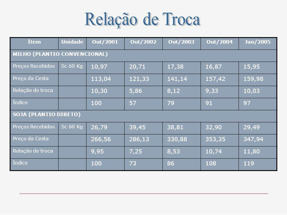 ÍtemUnidadeOut/2001Out/2002Out/2003Out/2004Jan/2005 MILHO (PLANTIO CONVENCIONAL) Preços RecebidosSc 60 Kg 10,97 20,71 17,38 16,87 15,95 Preço da Cesta