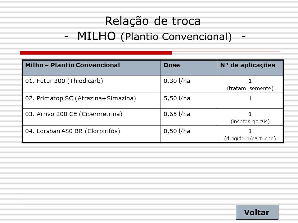 Relação de troca - MILHO (Plantio Convencional) - Milho – Plantio ConvencionalDoseN° de aplicações 01. Futur 300 (Thiodicarb)0,30 l/ha1 (tratam. semen