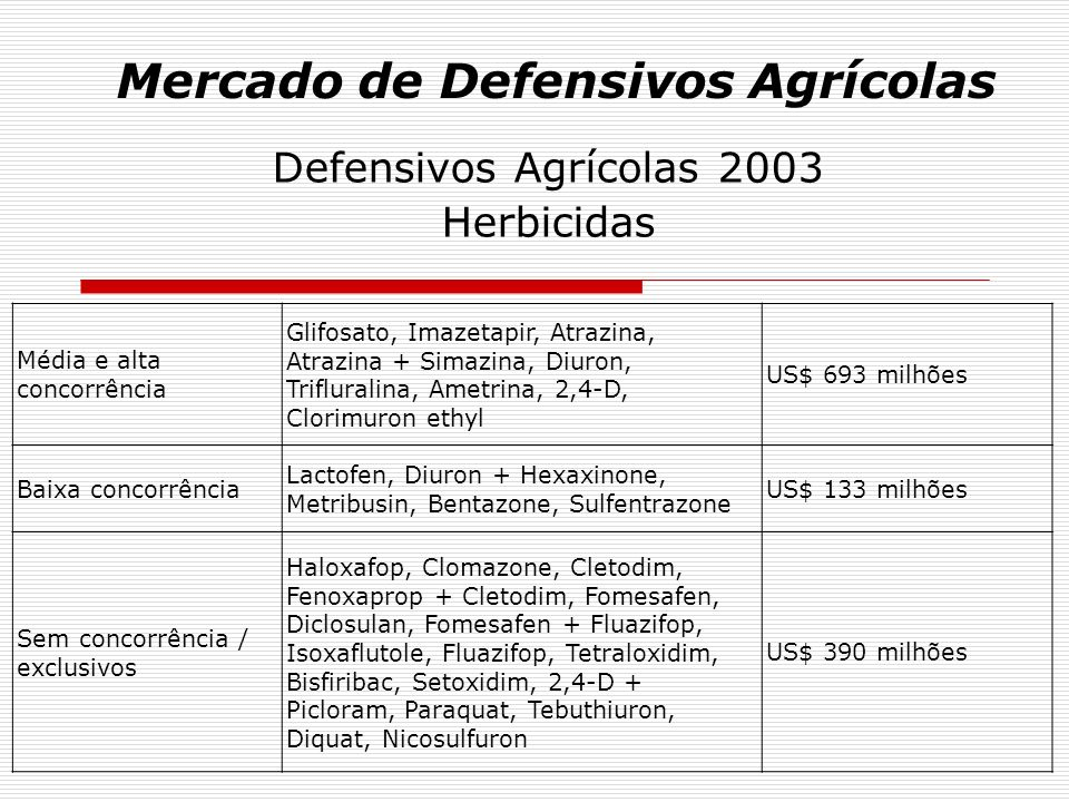 Mercado de Defensivos Agrícolas Defensivos Agrícolas 2003 Fungicidas Média e alta concorrência Carbendazin, Mancozeb, Tiofanato methyl, Oxicloreto de Cobre, Clorotalonil, Hidróxido de Cobre, Captan US$ 108 milhões Baixa concorrência Tebuconazole, Epoxiconazole, Tetraconazole, Propiconazole, Fentin Hidróxido, Promicidine US$ 147 milhões Sem concorrência / exclusivos Piraclostrobin + Epoxiconazole, Azoxistrobin, Trifloxistrobin + Propiconazole, Difenoconazole, Flutriafol, Miclobutanil, Dissulfoton + Triadimenol, Fluquinconazole, Carboxim + Thiram, Piraclostrobin, Triadimenol, Ciproconazole, Thiram + Carbendazim, Fludioxonil + Metalaxil-M, Propiconazole + Ciproconazole, Cimoxanil + Maneb, Fluazilam US$ 393 milhões