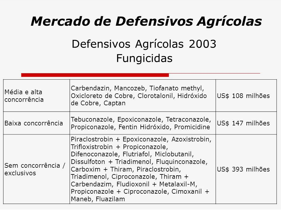 Mercado de Defensivos Agrícolas Defensivos Agrícolas 2003 Fungicidas Média e alta concorrência Carbendazin, Mancozeb, Tiofanato methyl, Oxicloreto de
