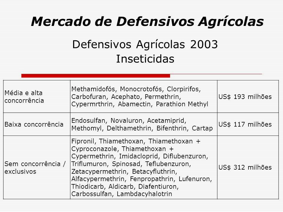 Mercado de Defensivos Agrícolas Defensivos Agrícolas 2003 Inseticidas Média e alta concorrência Methamidofós, Monocrotofós, Clorpirifos, Carbofuran, A